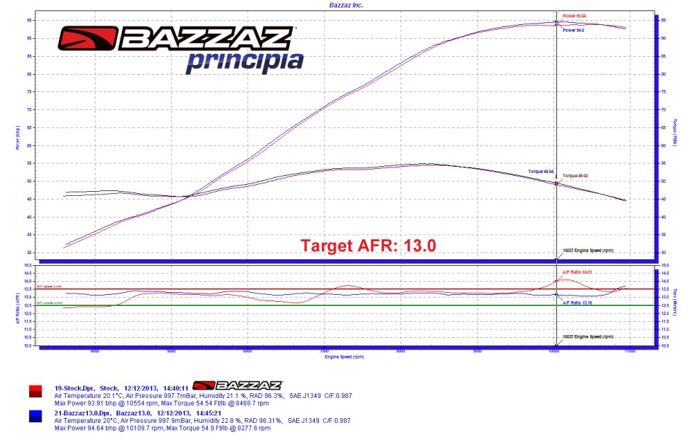 medium resolution of bazzaz z fi fuel controller air fuel ecu engine tuner yamaha r6 bazzaz wiring diagram tail
