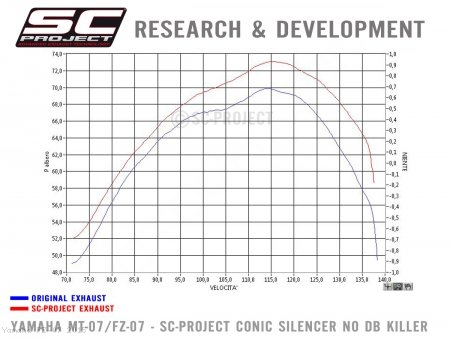 Conic Exhaust by SC-Project Yamaha / FZ-07 / 2015 (Y14-C21MB)