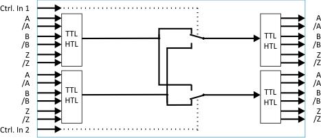 Impulsumschalter, Verteiler und Splitter für inkrementelle