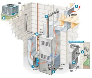 Easy and Important 6Step, PreWinter Furnace Check