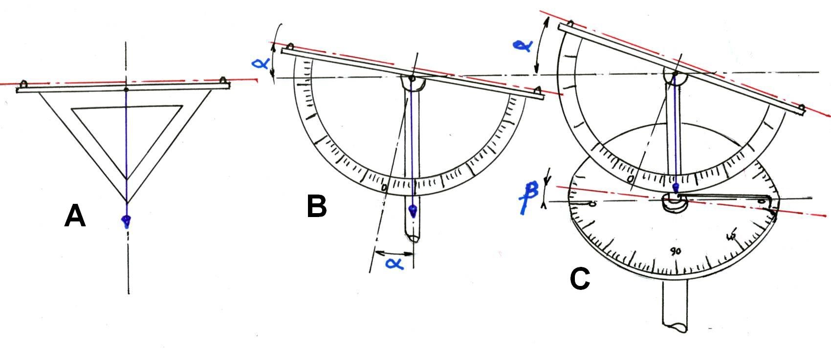 From Protractors to Modern Day DISTOS: An Appreciation of