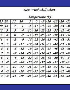 Wind chill chart also conversion formulas and charts rh mountainprofessor