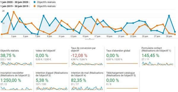 Comment mesurer les résultats du référencement
