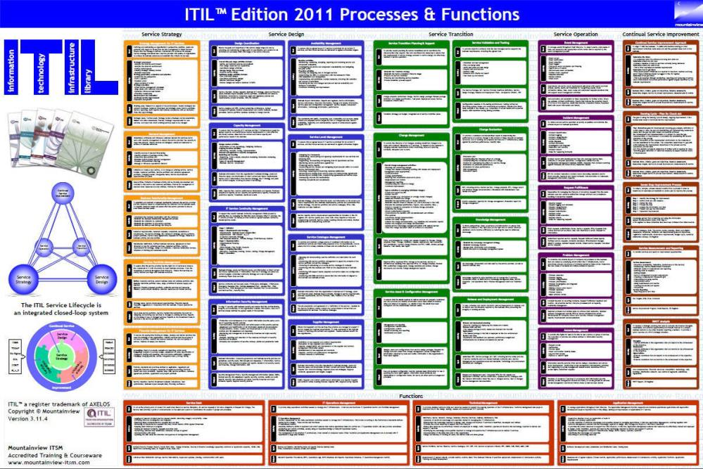 medium resolution of mountainview itil process function wal poster