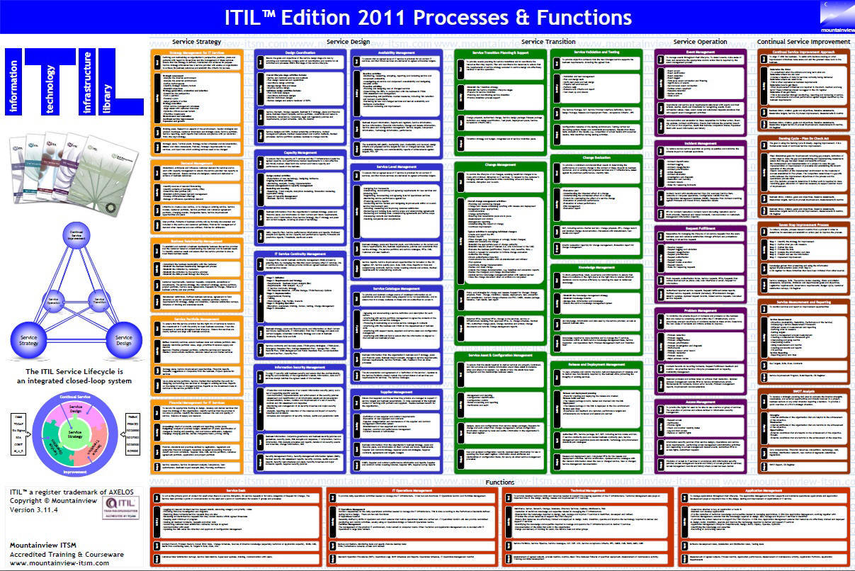 hight resolution of mountainview itil process function wal poster