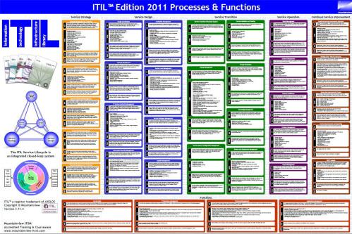 small resolution of mountainview itil process function wal poster