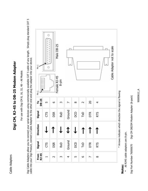 small resolution of digi international connectors mouser rh mouser com cat 5 wiring diagram rj45 jack wiring diagram