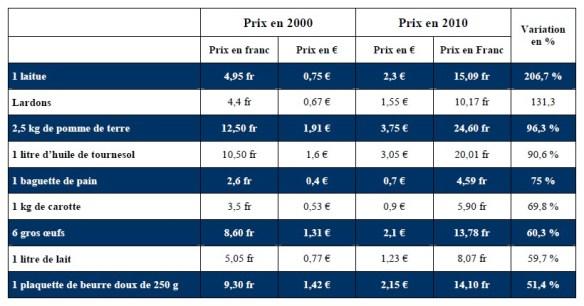 Comparatif prix euro et franc