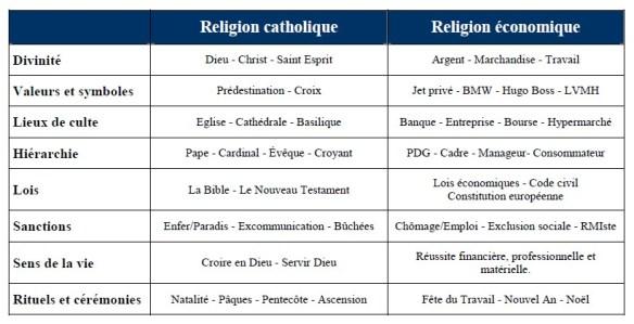 Religion économique et chrétienne