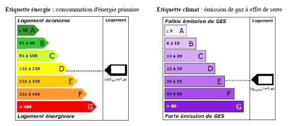 Etiquette énergie et climat