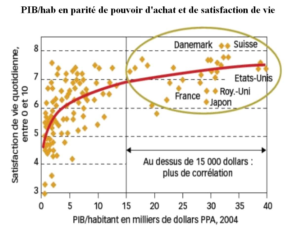 La Croissance Du Pib Contribue T Elle Au Bien Etre