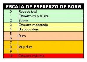 Escala de Borg CR10