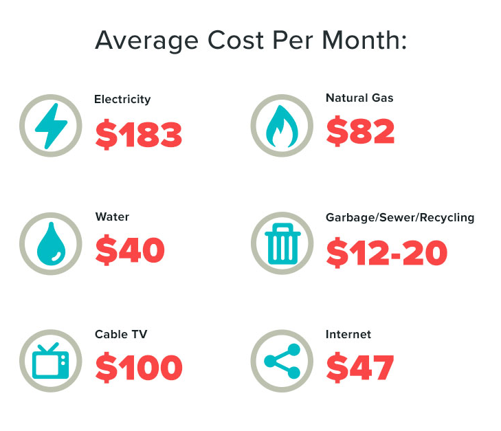 Average Utilities Cost For 1 Bedroom Apartment