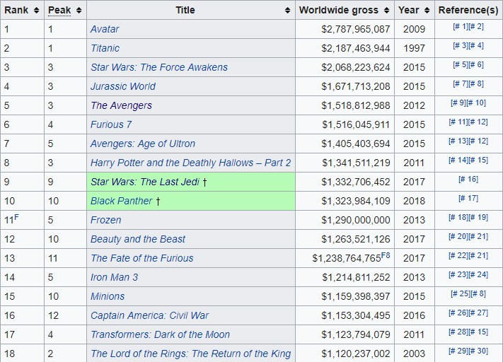James Cameron Is Wrong To Think That Comic Book Movies Are