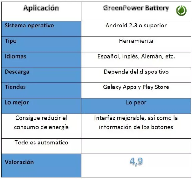 Tabla de GreenPower Battery