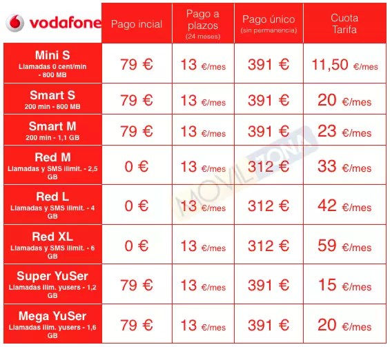 Huawei P8 precios vodafone