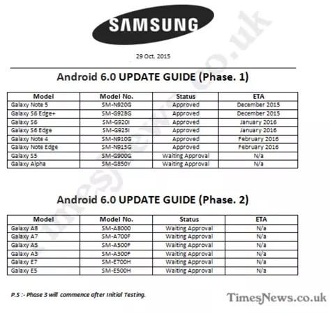 Calendario de actualización de dispositivos Samsung a Android 6.0