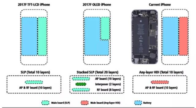 Capacidad de la batería del iPhone 8