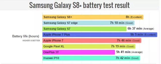 Test de autonomía del Samsung Galaxy S8+