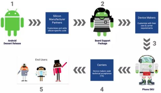 Procesos necesarios para lanzar una actualización de Android