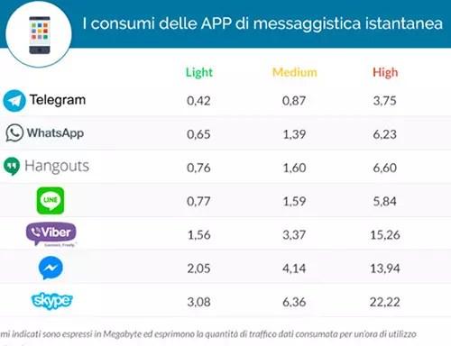 consumo de datos whatsapp y telegram