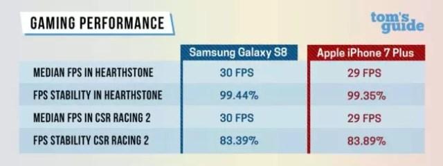 iPhone siete vs ©Samsung ©Galaxy S8