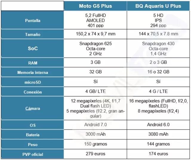 Ficha técnica del BQ℗ vs Moto G