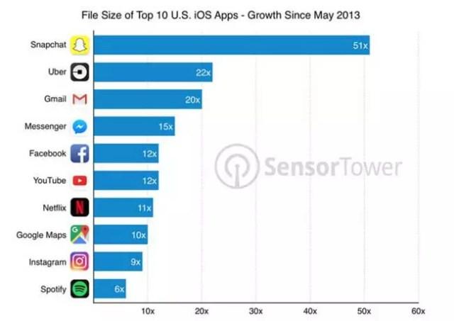 apps más populares