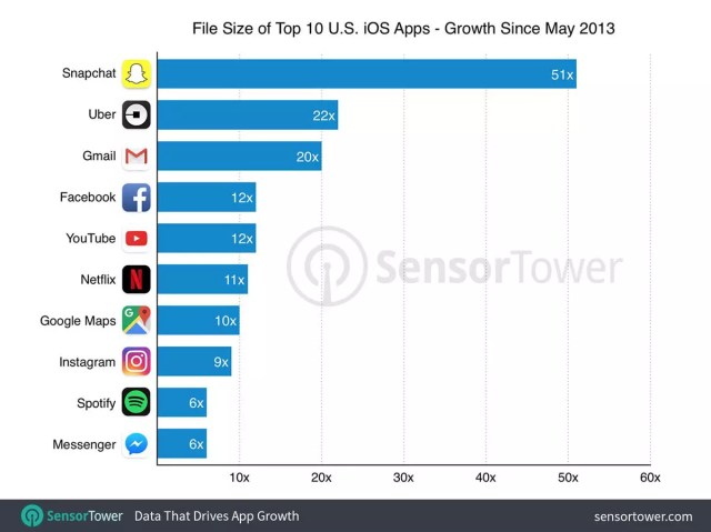 Memoria de iPhone ocupara por aplicaciones