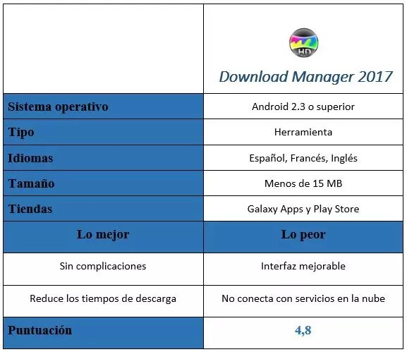 tabla de Download Manager 2017