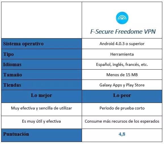 Tabla F-Secure Freedome VPN