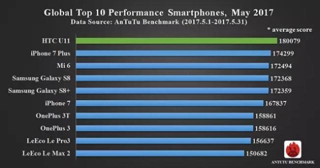 móviles más potentes