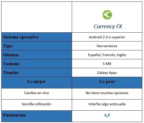 Tabla de Currency FX en MZ