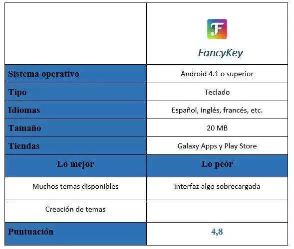 Tabla de FancyKey