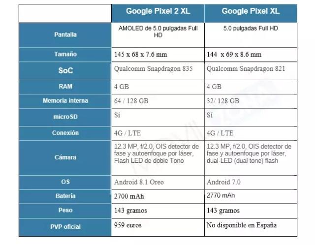 Comparativa entre el Google Pixel 2 XL y el <stro data-recalc-dims=