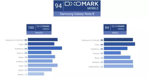 nota galaxy note 8 dxomark
