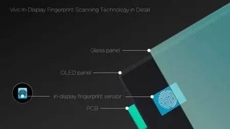 Tecnologia de huella bajo pantalla