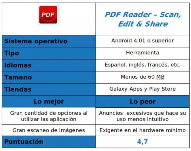tabla app PDF(Acrobat) Reader – Scan, Edit & Share