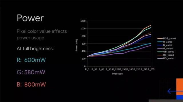 gasto energético de cada color en una pantalla AMOLED