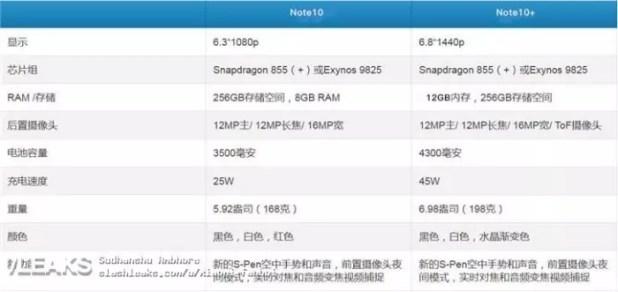 Galaxy Note 10 características filtradas