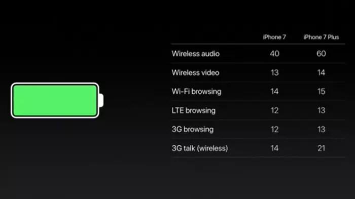 Listado de duración de batería en iPhone