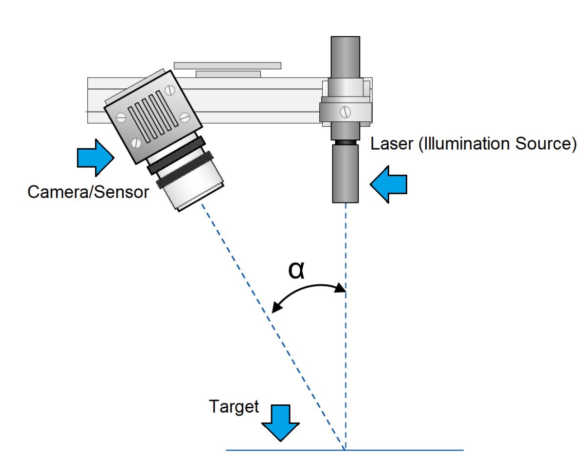 What Is Laser Triangulation