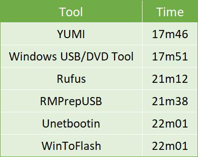 Créez une clé USB amorçable à partir d'une image ISO avec ces 10 outils iso pour tester la durée des outils de gravure USB