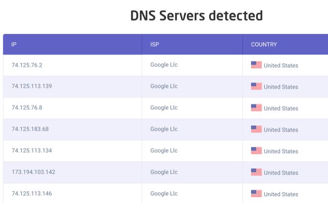 Astrill DNS-Testergebnisse, wenn keine Verbindung zu VPN besteht