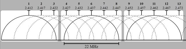 Wikipedia-Kanalbreiten