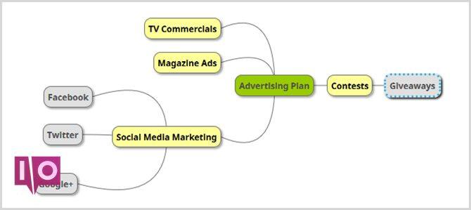 carte mentale de la publicité commerciale