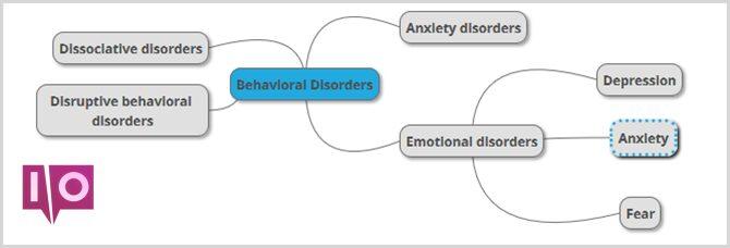 carte mentale de l'école psych