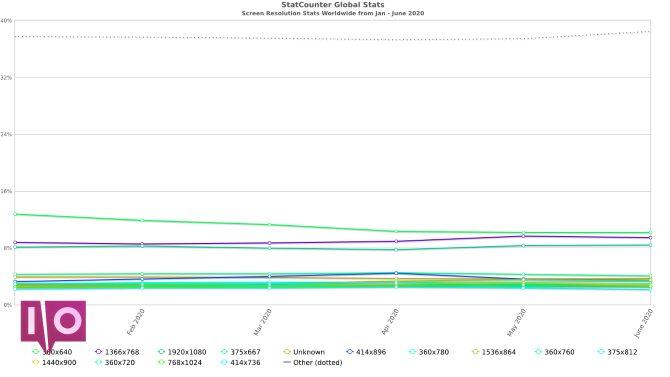 Le graphique de Statcounter montrant la popularité de la résolution