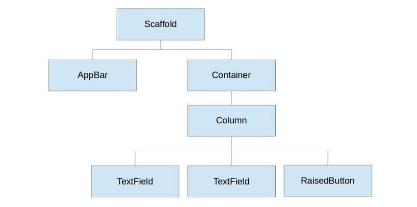 Schéma de l'arborescence des widgets