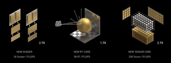 Améliorations principales de RT et Tensor